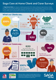 Customer Service Survey Infographic