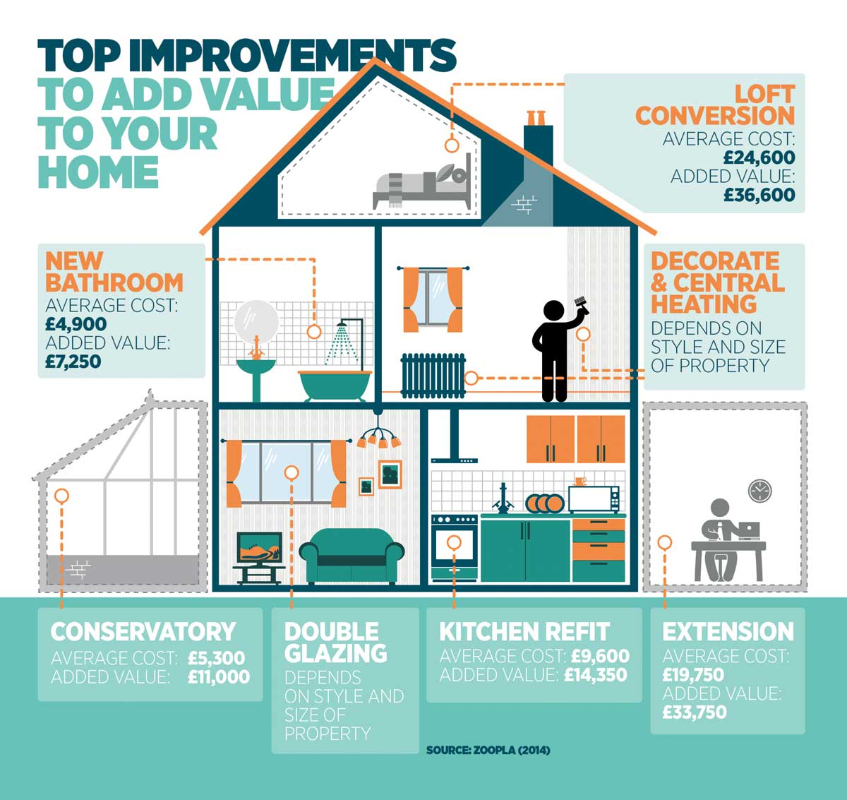 Guide to the improvements that add value to your home