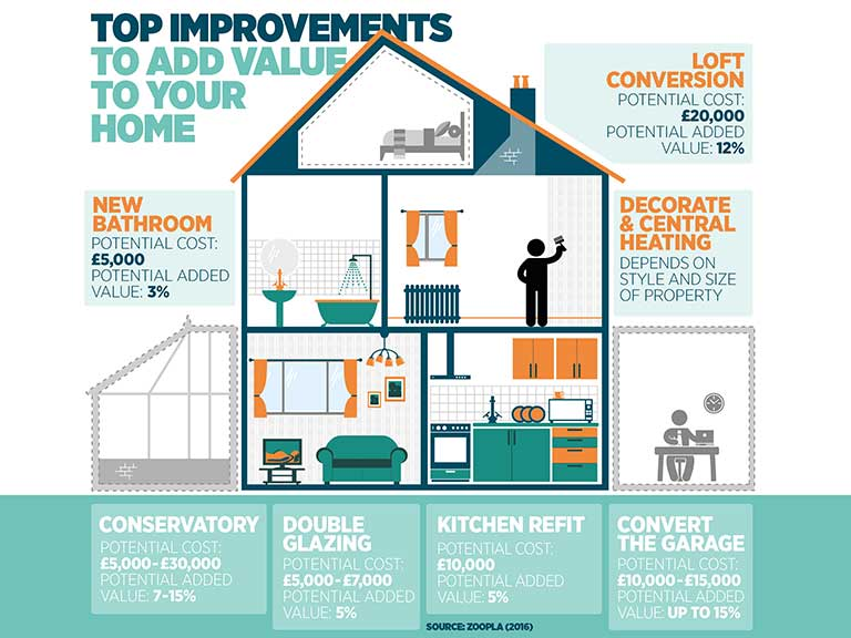 An infographic detailing house improvements to add value to your home