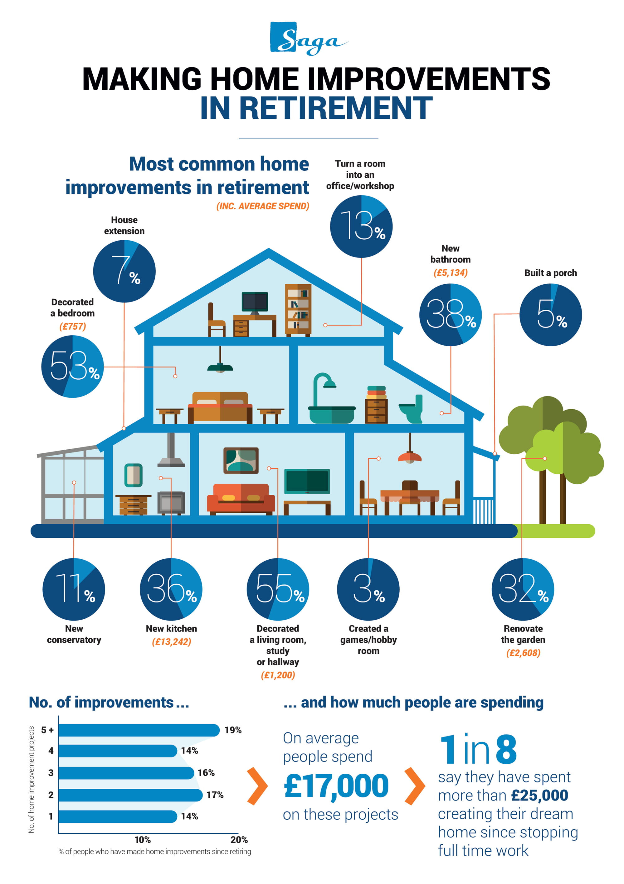 Saga Home Improvements Infographic