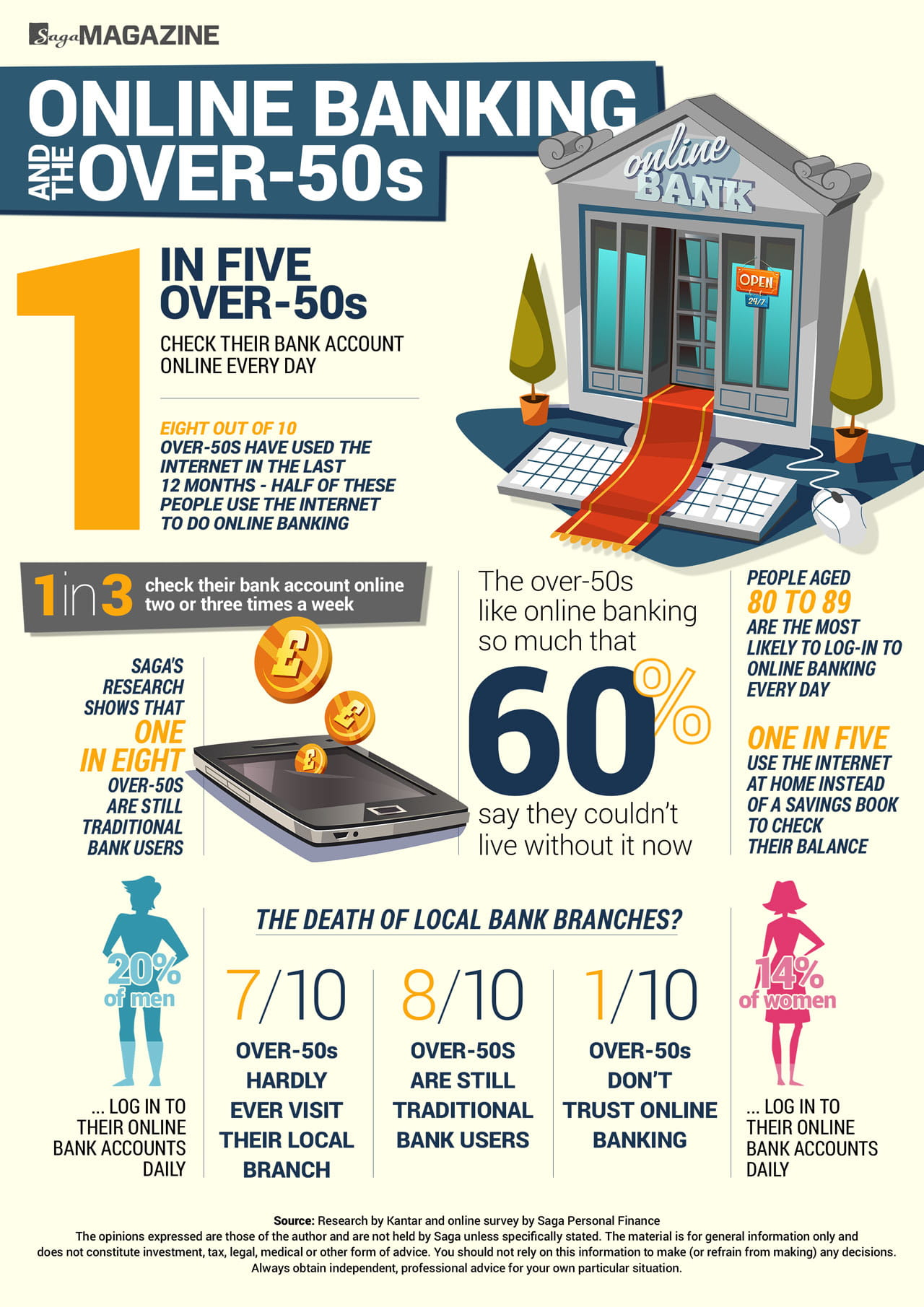 Online banking and the over-50s infographic