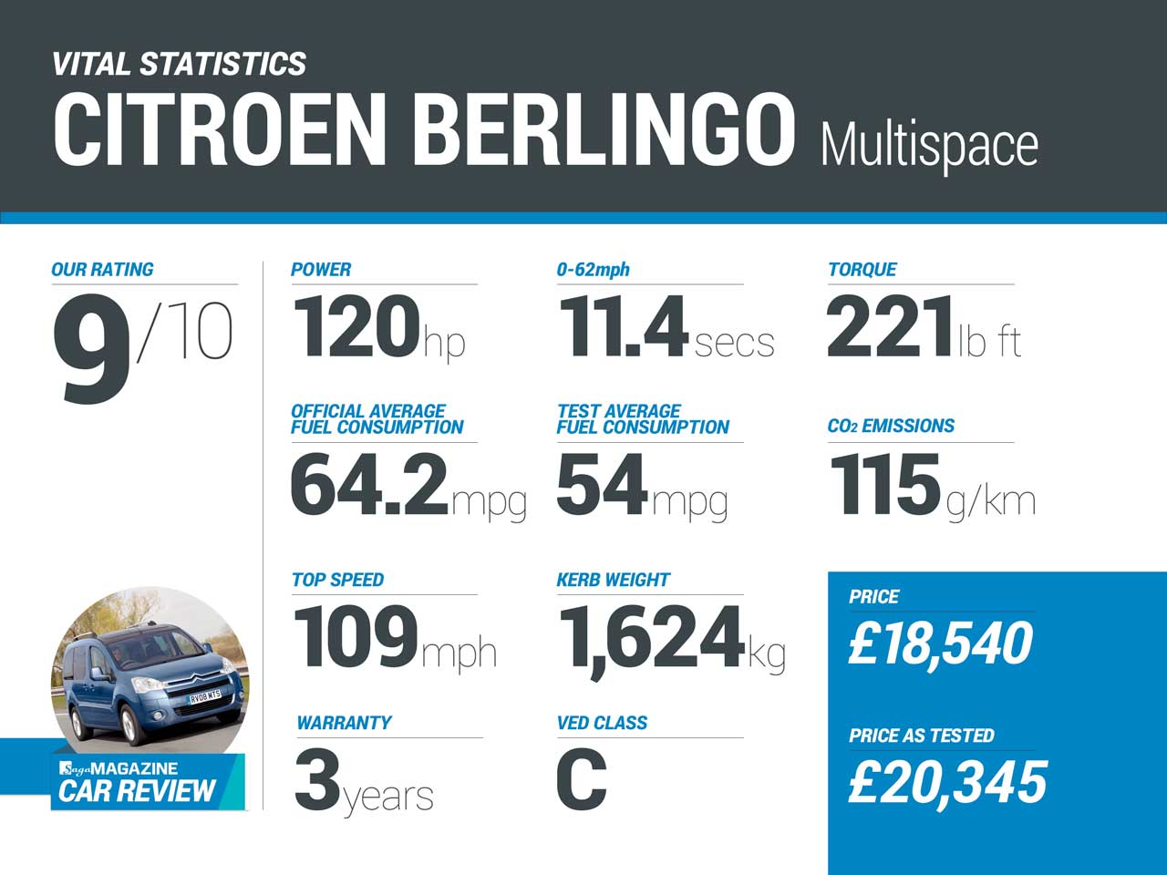 Citroen Berlingo infographic - Saga Magazine car review