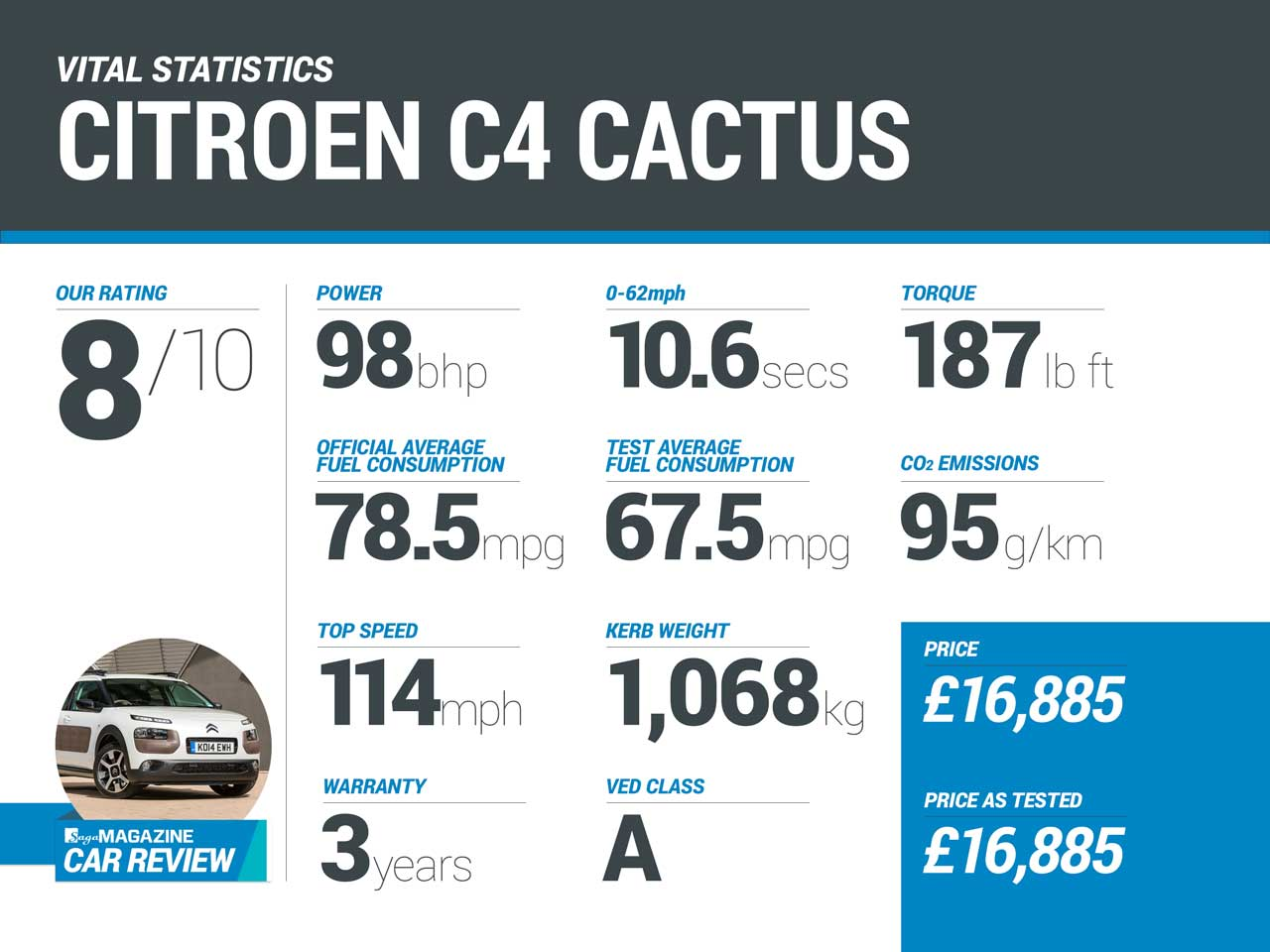 Saga Car Review - Citroen Cactus infographic