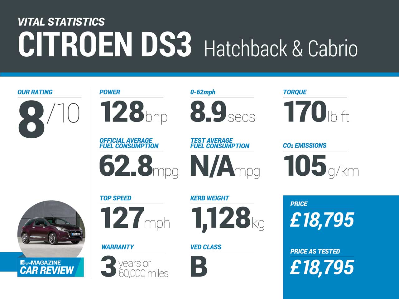 Saga Magazine car review - Citroen DS3 hatchback and cabrio infographic