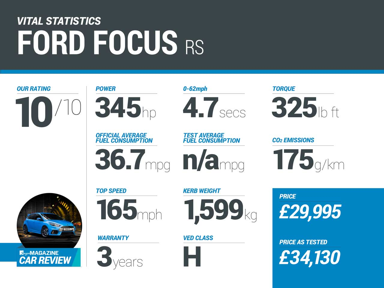 Ford Focus RS vital statistics
