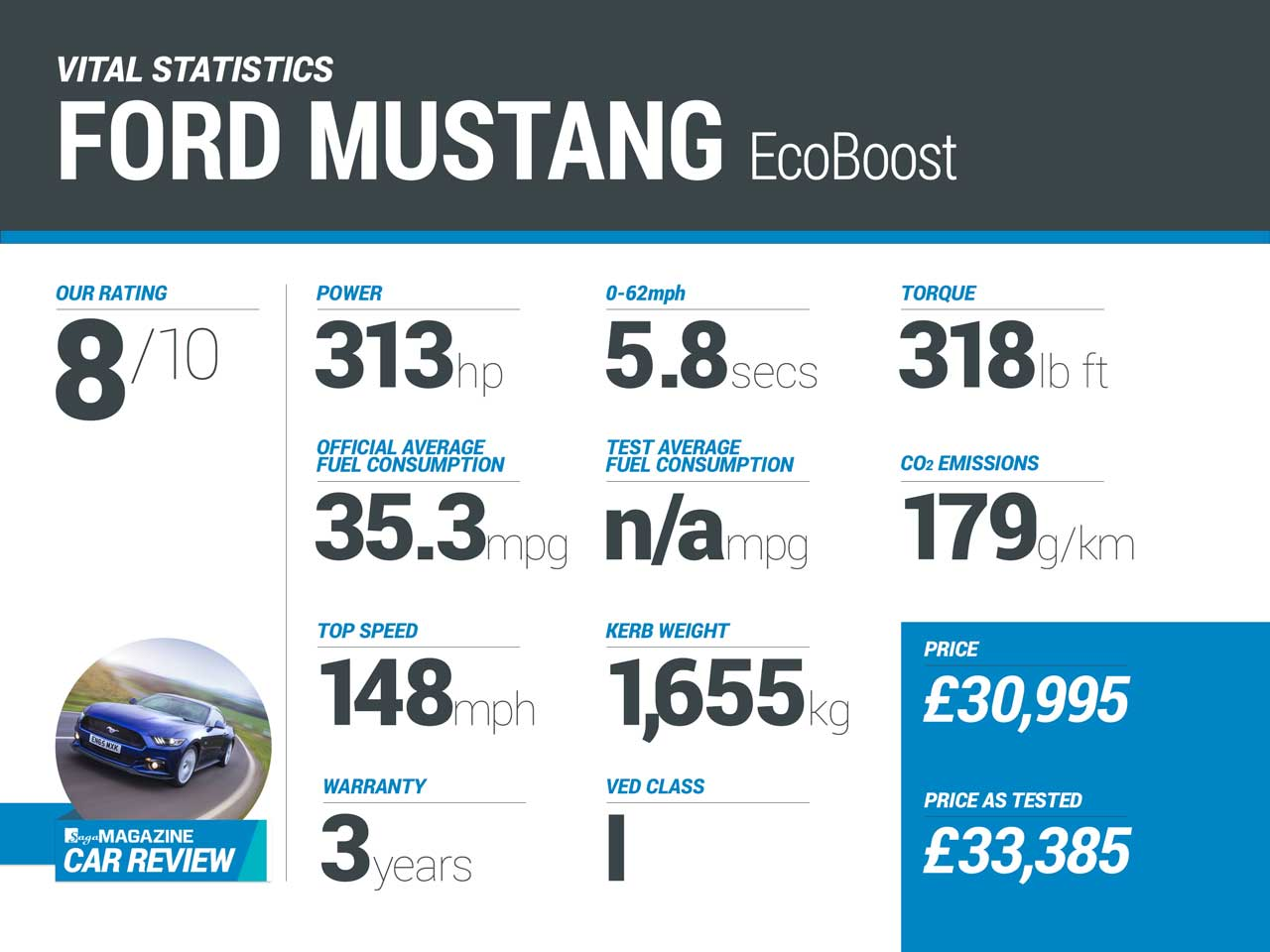 Ford Mustang EcoBoost vital statistics