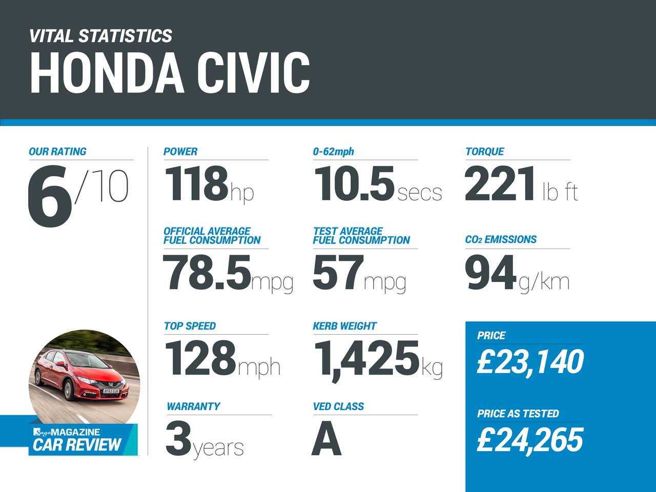 Honda Civic - Saga Car review