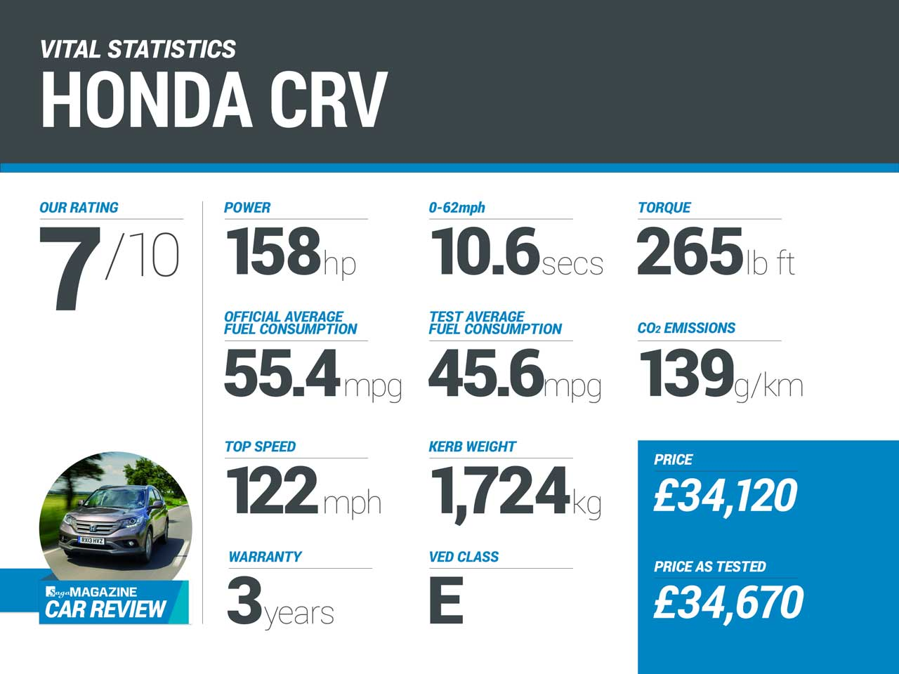 Honda CR-V infographic