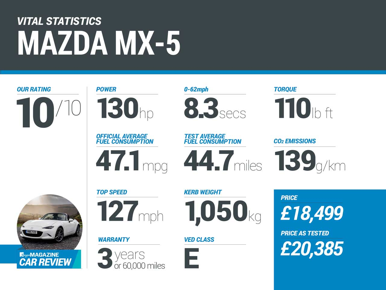 Saga Magazine car review - Mazda MX5 infographic