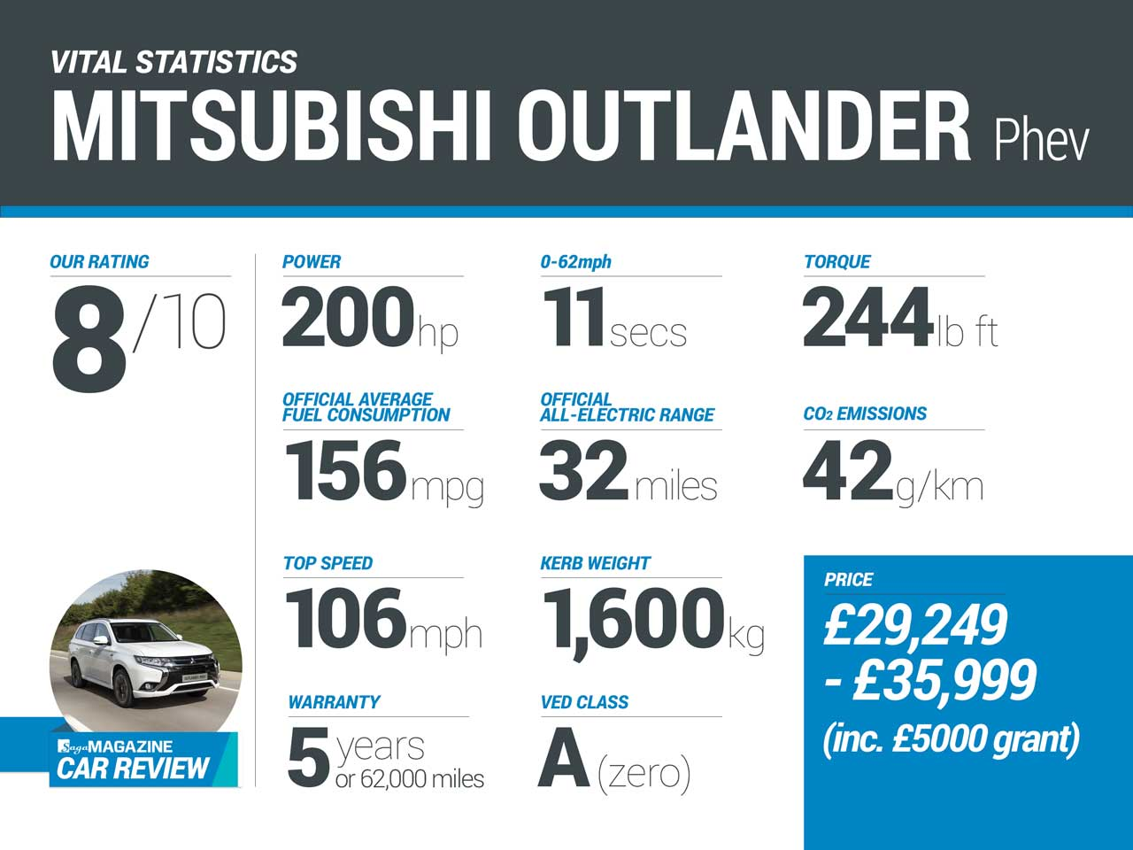 Saga Car review inforgraphic - Mitsubishi Outlander