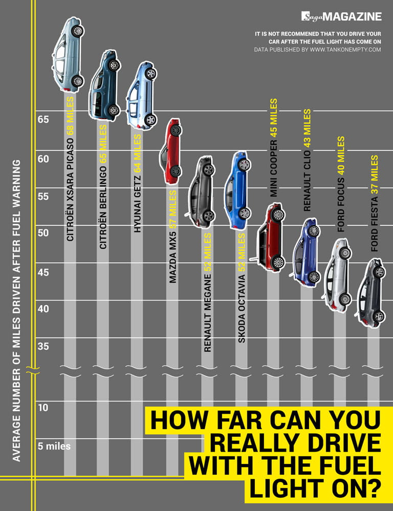 Infographic to show how far you can drive with the fuel light on