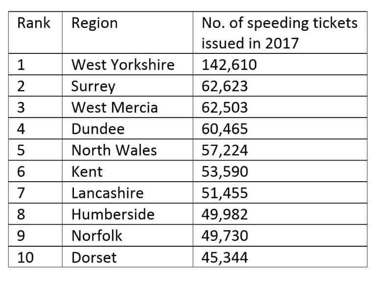 A table displaying the number of speeding tickets issued in 2017 by region